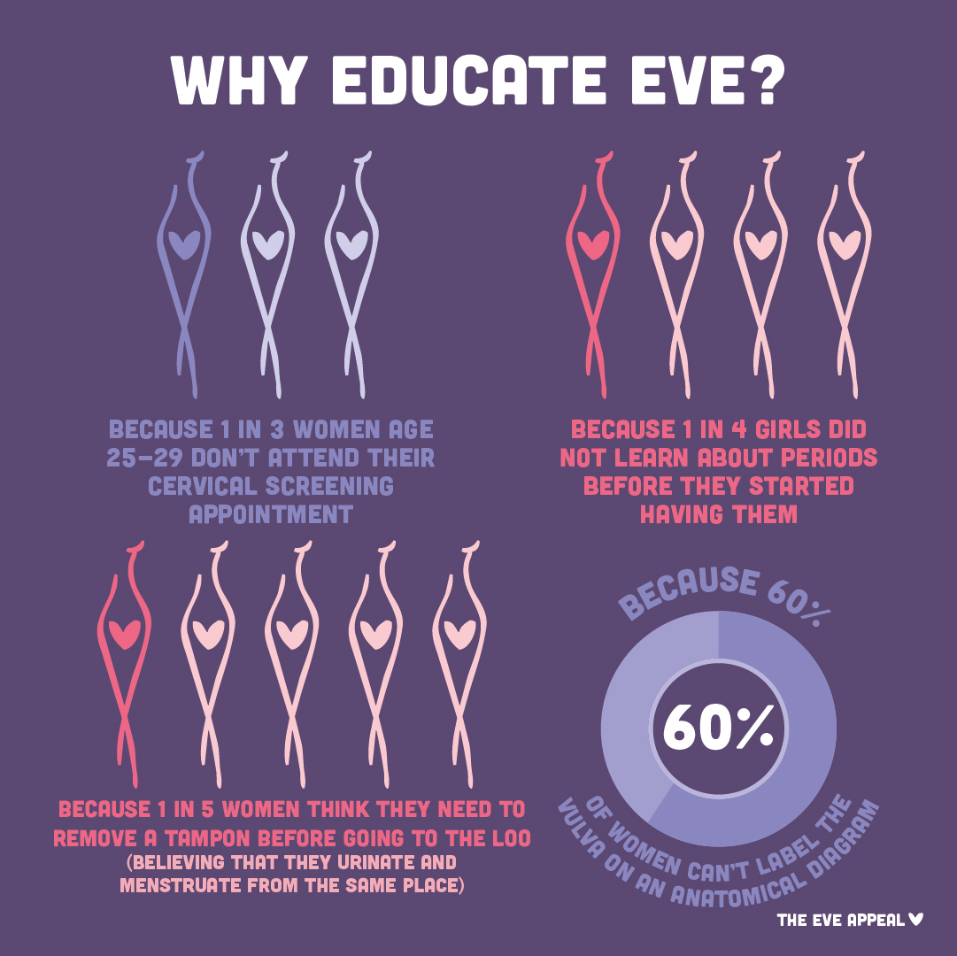Infographic explaining need for better body and sex education